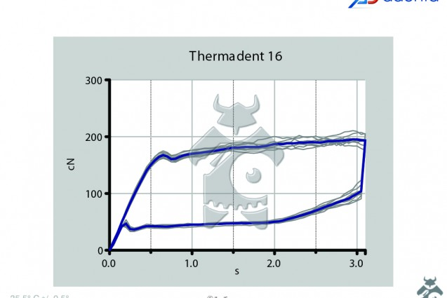 adenta_wire_forces_thermadent_3